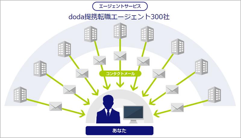 提携会社によるエージェントサービス