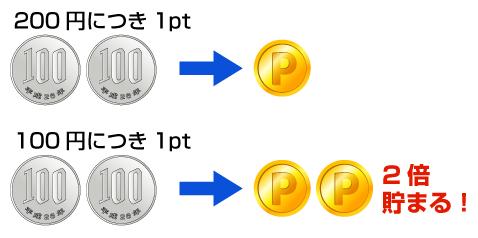 100円につき1pt、200円につき1pt